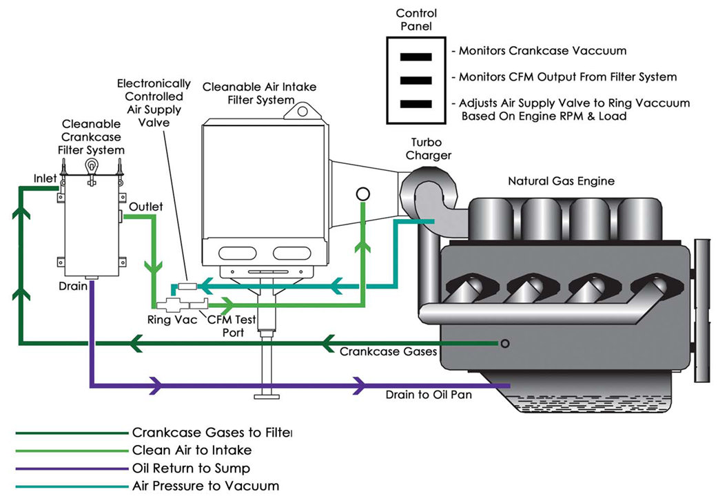 ExactAir completes year long testing with Anadarko on Crankcase Ventilation Recovery System